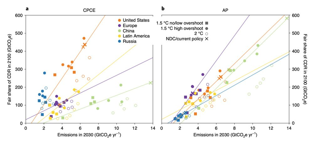 near-term-emissions-reductions-and-long-term-cdr-burdens.jpg