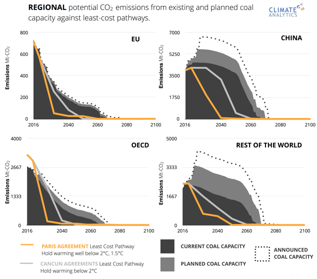 Coal Phase Out / Climate Analytics