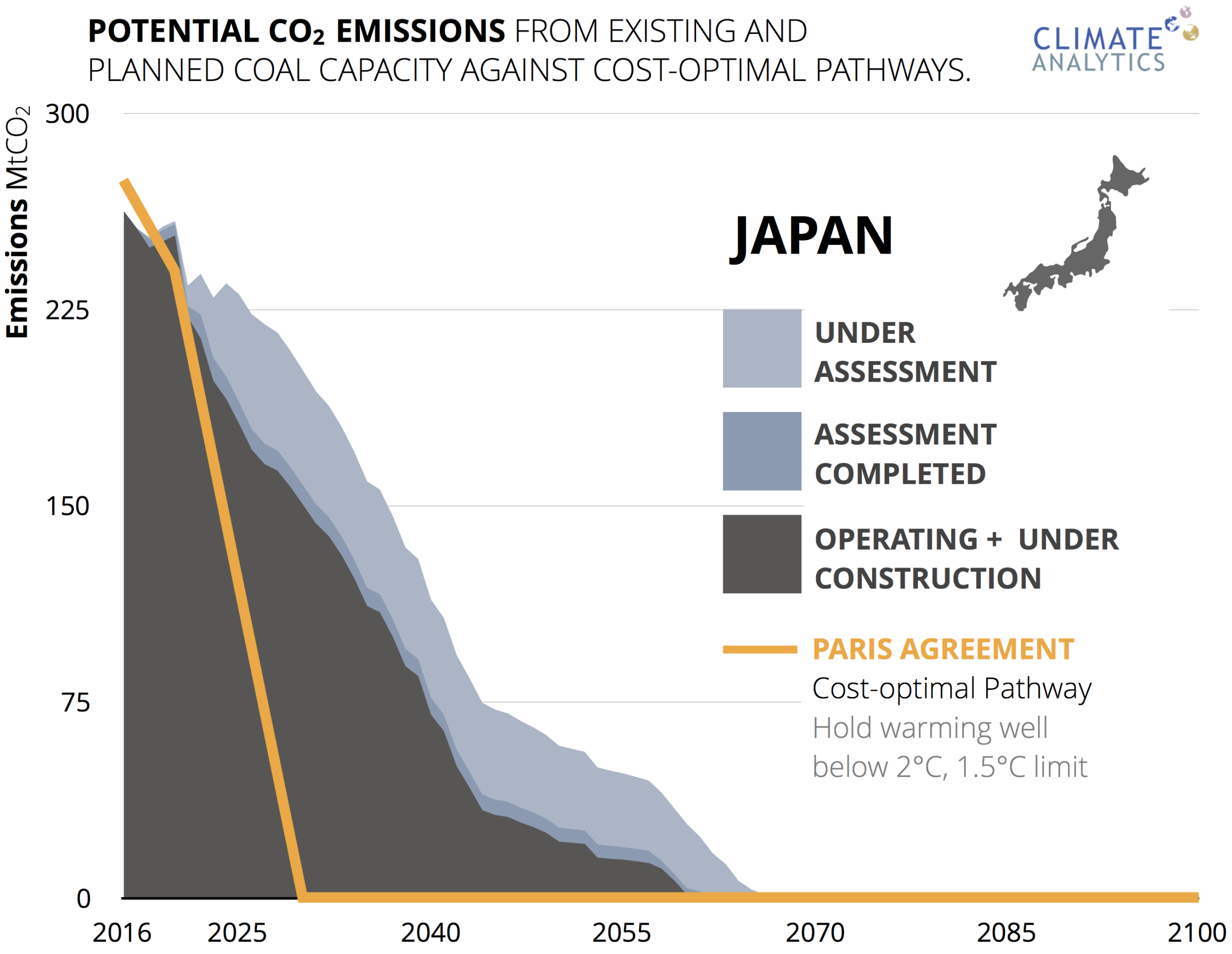 Coal Phase Out Climate Analytics Power Plant Diagram Ppt Investing In New Capacity Japan Could Leave Investors With Stranded Assets As The World Moves Away From Many Big Japanese Companies Have