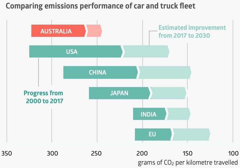 australia_emissions_performance_vehicles_acf_factsheet.jpg
