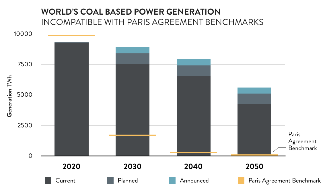 coal_generation_vs_paris_agreement.png