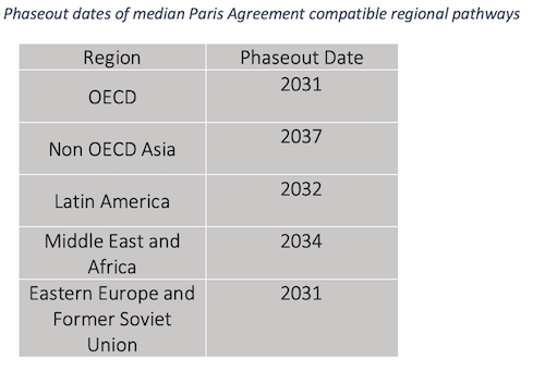 phase-out_dates_pa_compatible_pathways_coal_report_2019_-_small.png