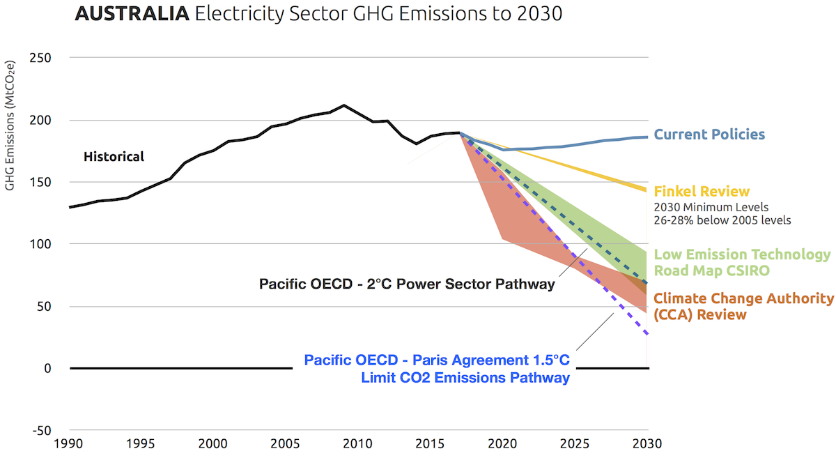 Proposed Australian Electricity Sector Target Contradicts Paris