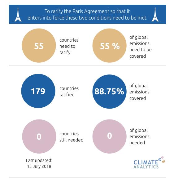 Ratification Tracker Climate Analytics