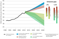 Emissions levels until 2030 under current policy projections and submitted INDCs compared with least-cost 1.5° and 2°C consistent pathways. The emissions gap ranges only reflect the uncertainty in the pledges and INDCs scenario. 2°C consistent median and range: Greater than 66% chance of staying within 2°C in 2100. 1.5°C consistent median and range: Greater than or equal to 50% chance of being below 1.5°C in 2100. Both temperature paths show the median and 10th to 90th percentile range. Pathway ranges exclude delayed action scenarios and any that deviate more than 5% from historic emissions in 2010.