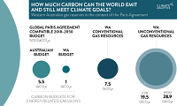 How much carbon can the world emit and still meet climate goals? Western Australian gas reserves in the context of the Paris Agreement