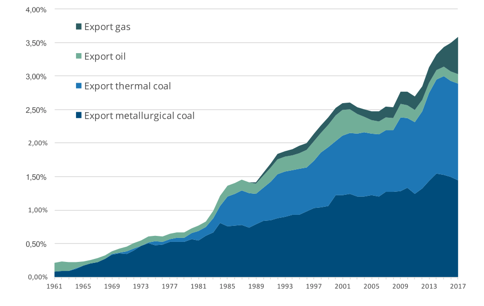 australia_carbon_footprint_graph_2.png