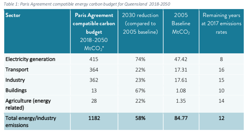 graph-exec_summary-report-carbonbudgetforqueensland-climateanalytics-2019.png