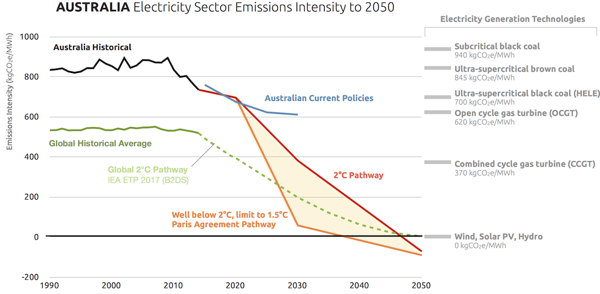 Australia - Finkel Review - Electricity sector emissions intensity to 2050