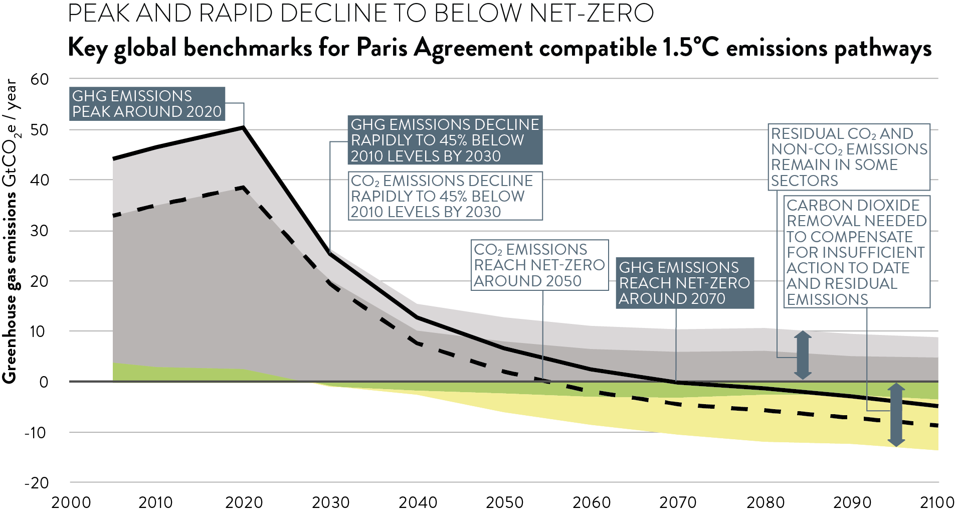 Centred on science – how the IPCC can guide mitigation action ...