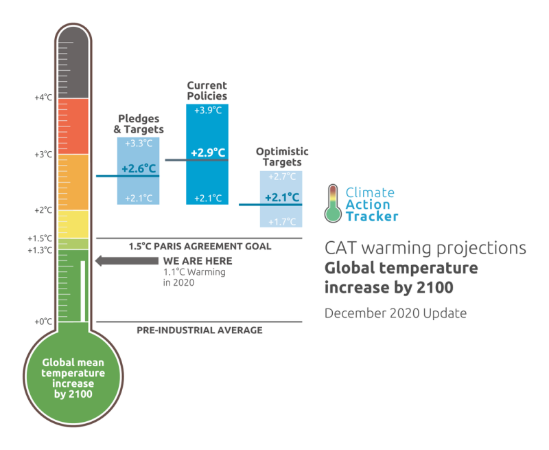 Current reenable energy targets and Paris Agreement Goals - updated December 2020.