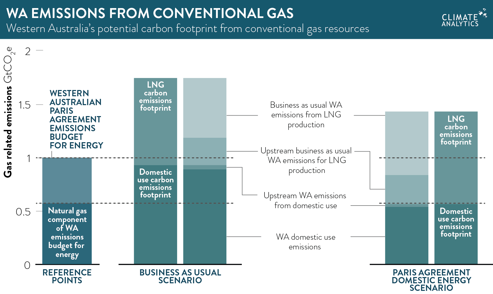 Natural Gas Production By Wa